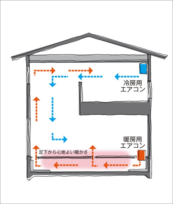 床下エアコン暖房